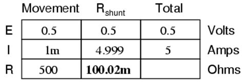 1 milli ohm resistor ammeter design dc metering circuits