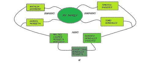 imagenes de mapas mentales sobre la familia mapa mental de la familia newhairstylesformen2014 com