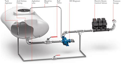 Plumbing On Rigs by Hydraulic Centrifugal Pumps