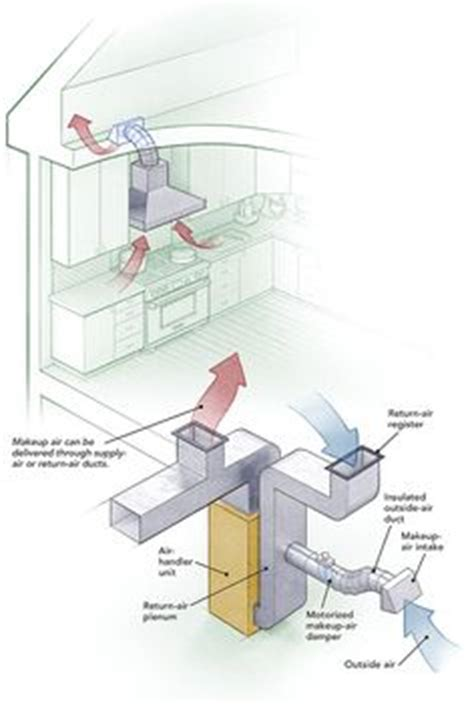 Bc Plumbing Code Water Pipe Sizing by Bc Plumbing Code Water Pipe Sizing 28 Images Earls