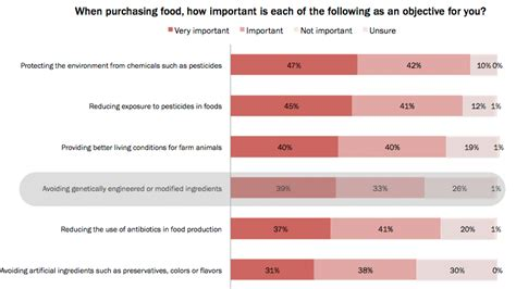 consumer reports food consumer reports advocates gmo labeling