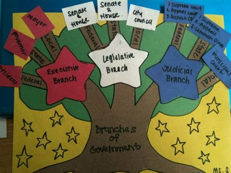 government 3d project literal branches of government social studies class