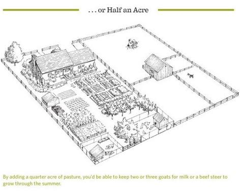 one acre spread how many homestead layout acre homestead layout and half acre homestead from the book quot the backyard homestead quot self sufficiency