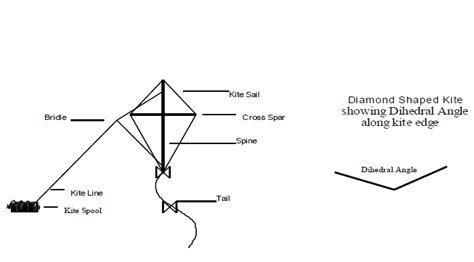 diagram of kite parts of the kite kites in the classroom