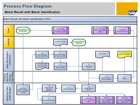 workflow process batch manager product recall process flowchart create a flowchart