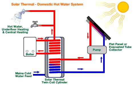 solar thermal diagram solar panel water heating systems building materials