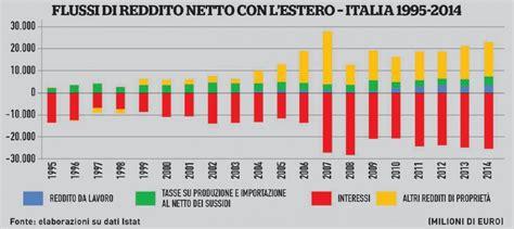 reddito interno lordo reddito nazionale lordo i dati delle nazioni europee