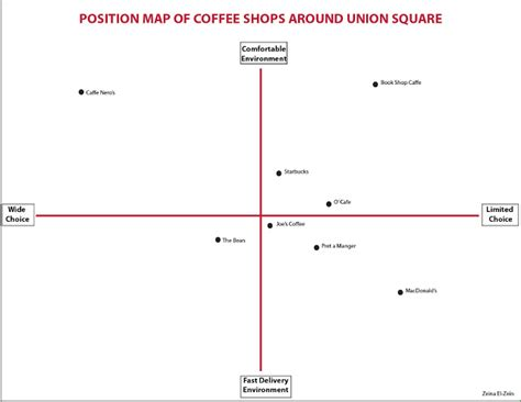 perceptual positioning map template images