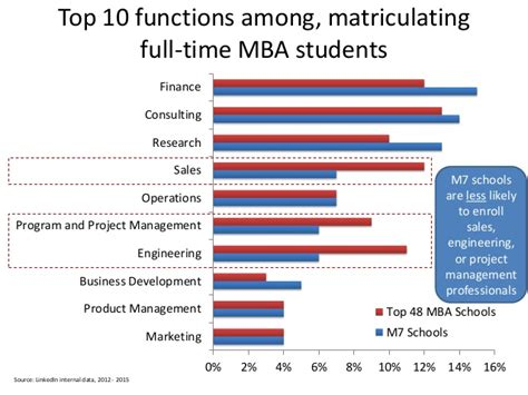 Mba Or Engineering Management by Linkedin Data Analysis M7 Schools Vs Top 48 Mba Schools