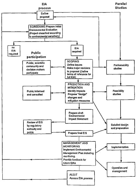 eia process flowchart logic model template powerpoint