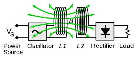 inductor coupling file wireless power system inductive coupling svg wikimedia commons