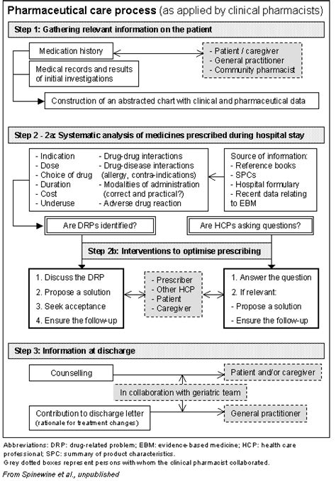 pharmacist description clinical pharmacy clinical pharmacist description