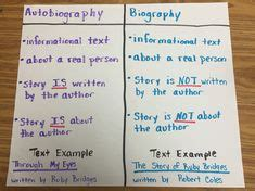 main differences between biography and autobiography topic vs main idea anchor chart mainidea topic