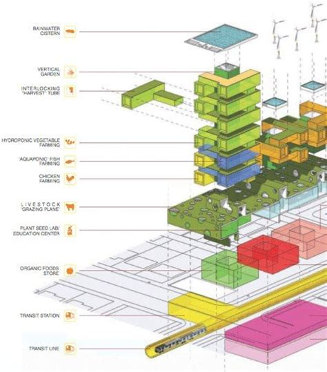 layout of building using theodolite harvest green vertical farm by romses architects wins