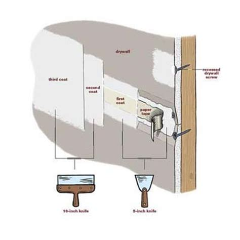 How To Finish Drywall Overview How To Finish Drywall This House
