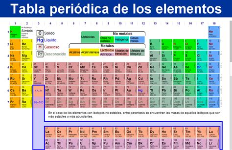 tabla periodica tabla perodica search results calendar 2015
