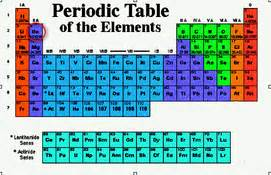 Where Are Protons Located On The Periodic Table Techassessment3 Berylium