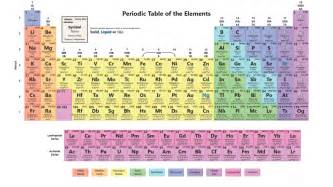 Periodic Table With Masses Interactive Periodic Table Of The Elements Science Notes