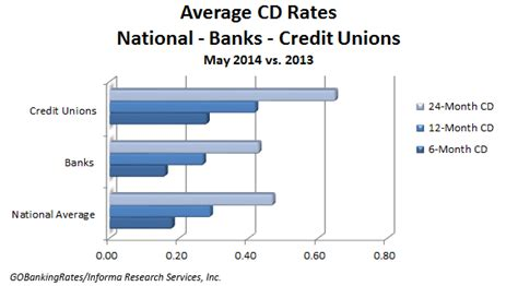 best cd interest rates survey of the best cd rates may 2014 gobankingrates