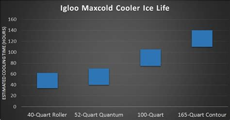 heat l for igloo house igloo maxcold cooler review the cooler zone