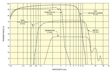 Optical Materials optical materials