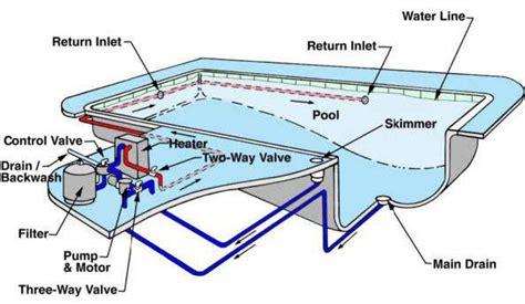 Inground Swimming Pool Plumbing by Find A Swimming Pool Leak Step By Step Ask The Pool