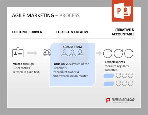 agile powerpoint template 115 best images about marketing powerpoint templates on