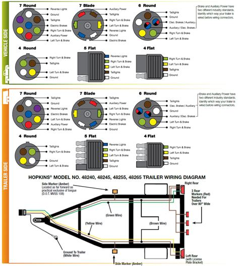 wiring diagram for 7 pin trailer connector diagram the knownledge