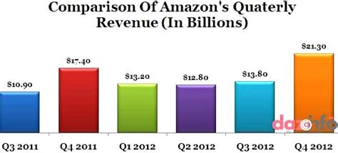amazon q3 earnings amazon q4 2012 earnings net income down 45 to 97 million