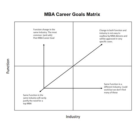 Term Career Goals Exles Mba by Kellogg Mba Essays Analysis Mba Consulting