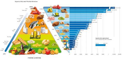 alimenti poveri di zuccheri scheda wafs