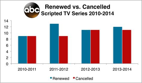 cancelled renewed tv shows in fall 2014 2015 season fall 2013 tv scorecard which shows are returning which