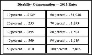 va disability compensation increases in 2013