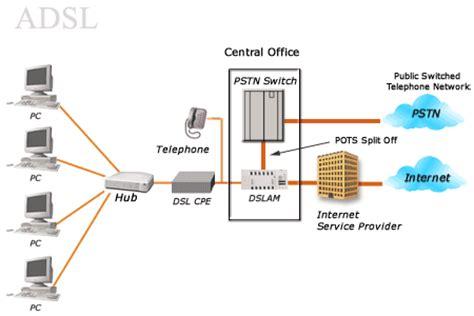 test linea telefonica adsl vs sdsl buy telco