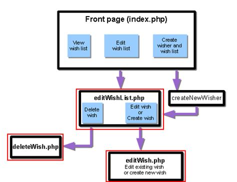 online tutorial project in php creating a database driven application with php edit