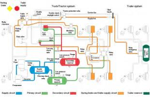Typical Air Brake System Diagram Sgi Air Brake Manual Simple Tractor Trailer System