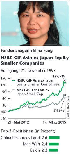 fung swei die besten aktienfonds asien small caps das investment
