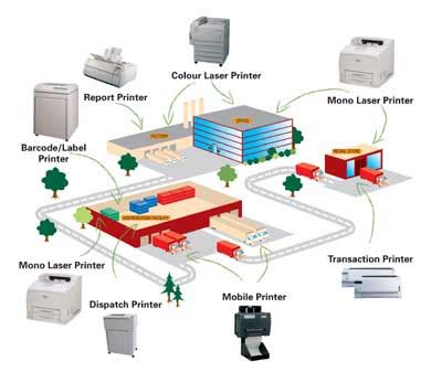 cadena de suministro digital impresi 243 n en la cadena de suministro log 237 stica