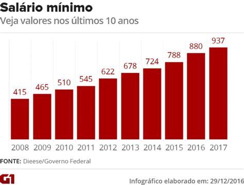 qual o aumento paposentado do inss acima do minimo ano 2016 aumento acima do minimo 2016 sal 193 rio m 205 nimo 2018