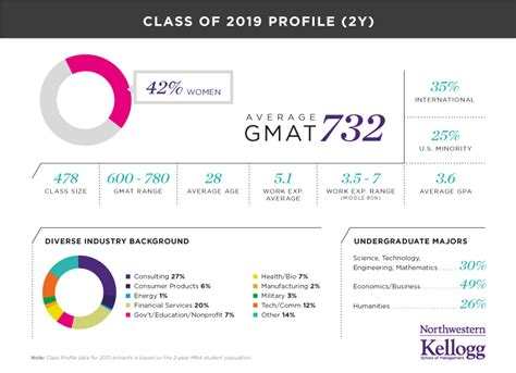 Northwestern Mba Class Profile by Kellogg School Of Management Northwestern