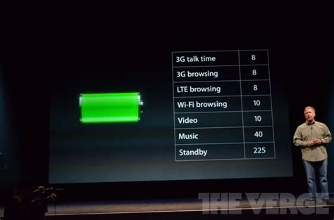 better iphone 5 battery how is the iphone 5 battery way better than the