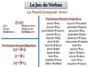 writing activity passe compose with avoir etre
