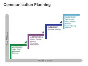 Communication Plan Ppt Template by Communication Planning Powerpoint Presentation Slide