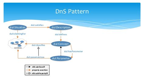 xsd datetime pattern milliseconds paasport semantic model and matchmaking recommendation