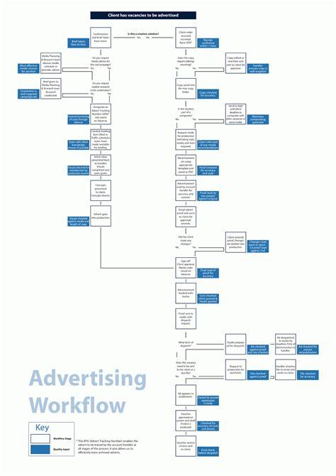 advertising workflow dkv unpas bandung alur kerja periklanan