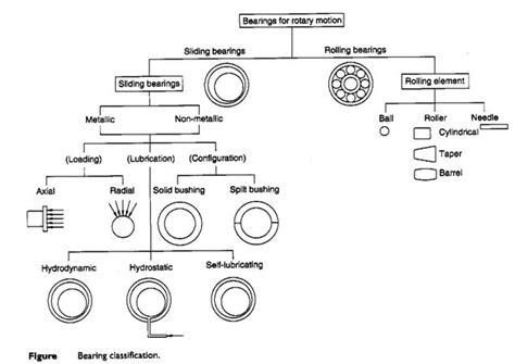 design journal bearing axle shafts