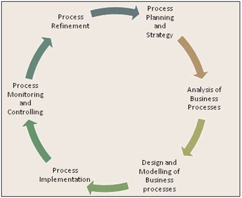 Process Mba Defin by Business Process Management Bpm Definition It