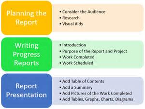 Report Writing On Road by How To Write Project Progress Reports Structure Of Status Reports Daily Monthly Construction