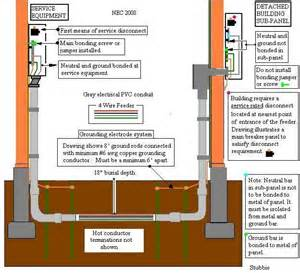 wiring diagram for garage sub panel alexiustoday