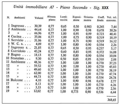 come si calcolano i millesimi di un appartamento redazione delle tabelle millesimali
